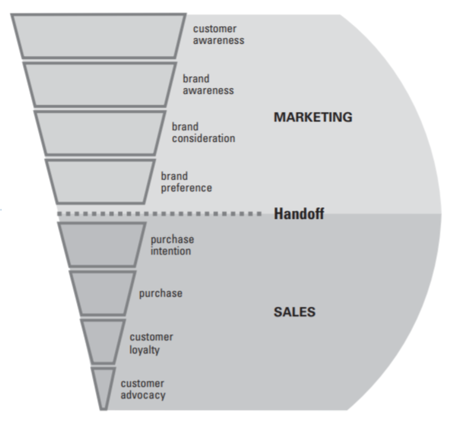 marketing/sales handoff diagram showing where sales takes over from marketing between brand preference and purchase intention