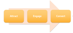 Attract, engage and convert model